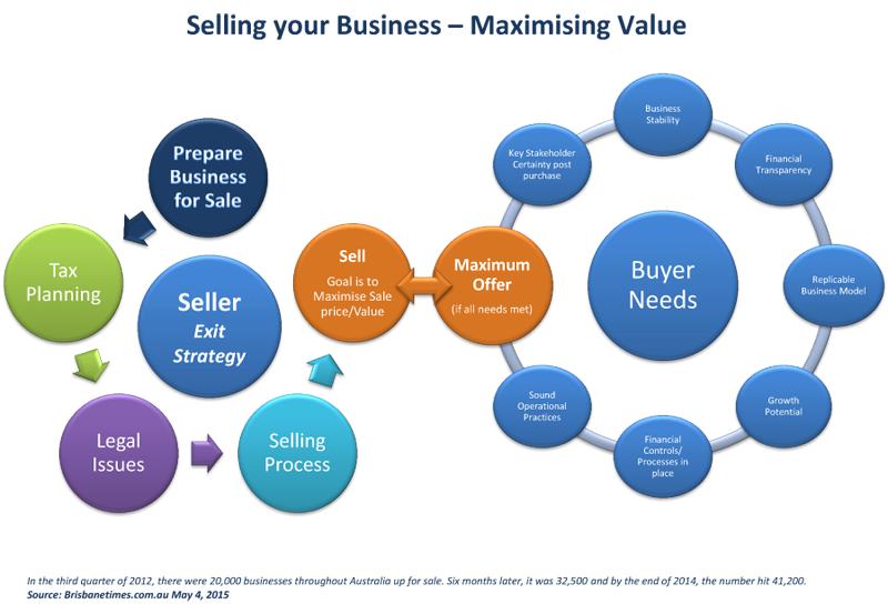 Selling-Your-Business---Maximising-Value